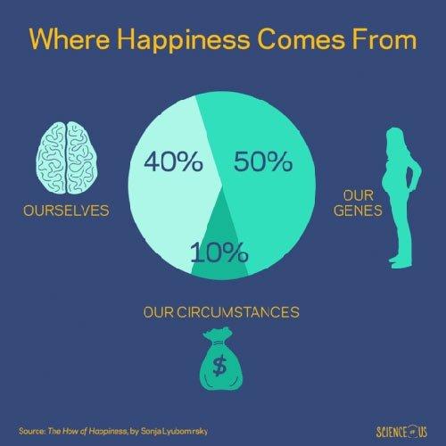 Chúng ta đều mang gen hạnh phúc