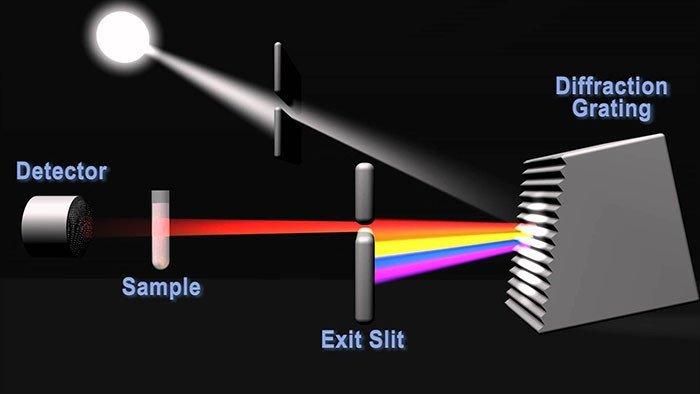 Nguyên lý đo quang của máy xét nghiệm sinh hoá